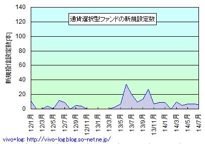 通貨選択型ファンドの新規設定数グラフ