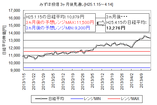 NIKKEI225_H25.1.15-.png