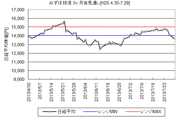 NIKKEI225_H25.4.30-.png