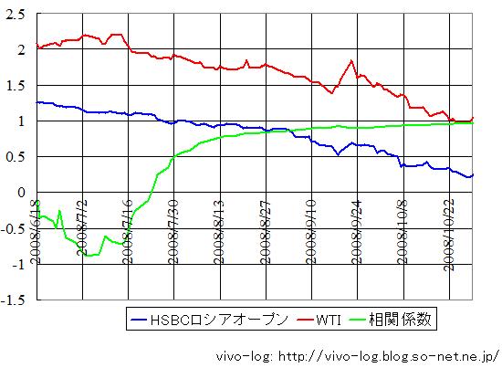 WTIロシアグラフ最近.png