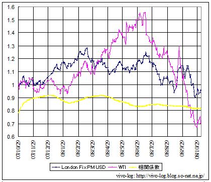 金価格と原油価格の相関