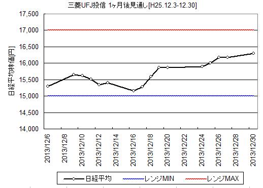 三菱UFJ投信の12月の日経平均予想