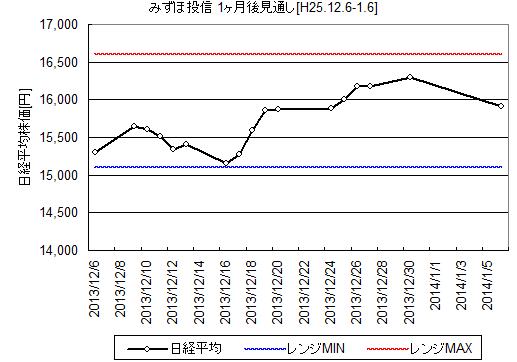 みずほ投信の12月日経平均予想