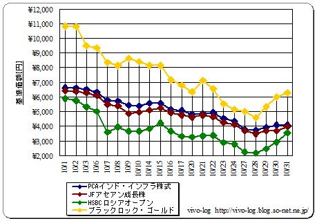 10月の基準価額変化