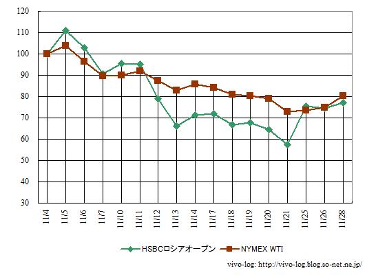 11月のHSBCロシアオープン基準価額とWTI価格