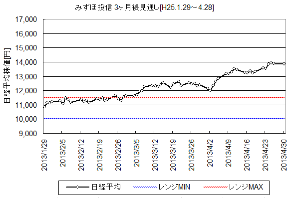 NIKKEI225_H25.1.29-.png