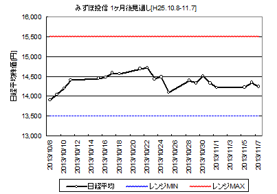 NIKKEI225_H25.10.8-.png