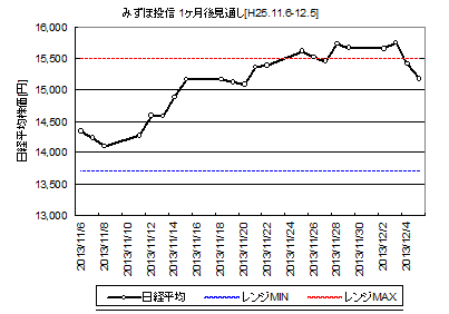 NIKKEI225_H25.11.6-.png