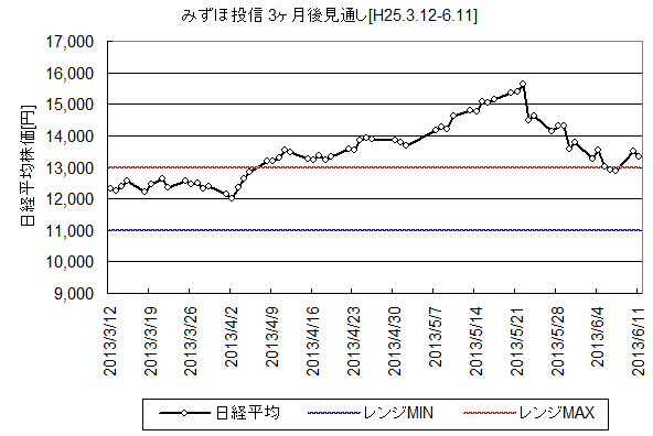 NIKKEI225_H25.3.12-.png