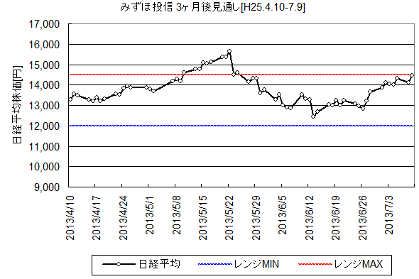 NIKKEI225_H25.4.10-.png