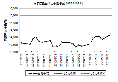 NIKKEI225_H25.8.9-.png