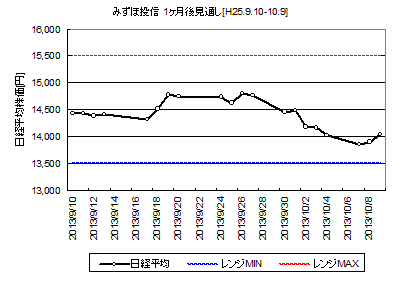 NIKKEI225_H25.9.10-.png