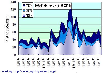 2014年10月の新規設定ファンド