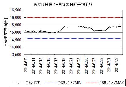 nikkei_estimate_2014_july.png